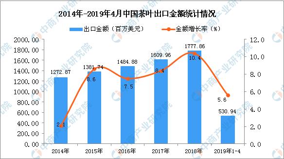 """019年1-4月中国茶叶出口量同比下降3.7%"""""""